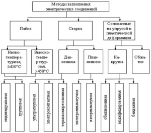 Классификация методов выполнения электрических соединений